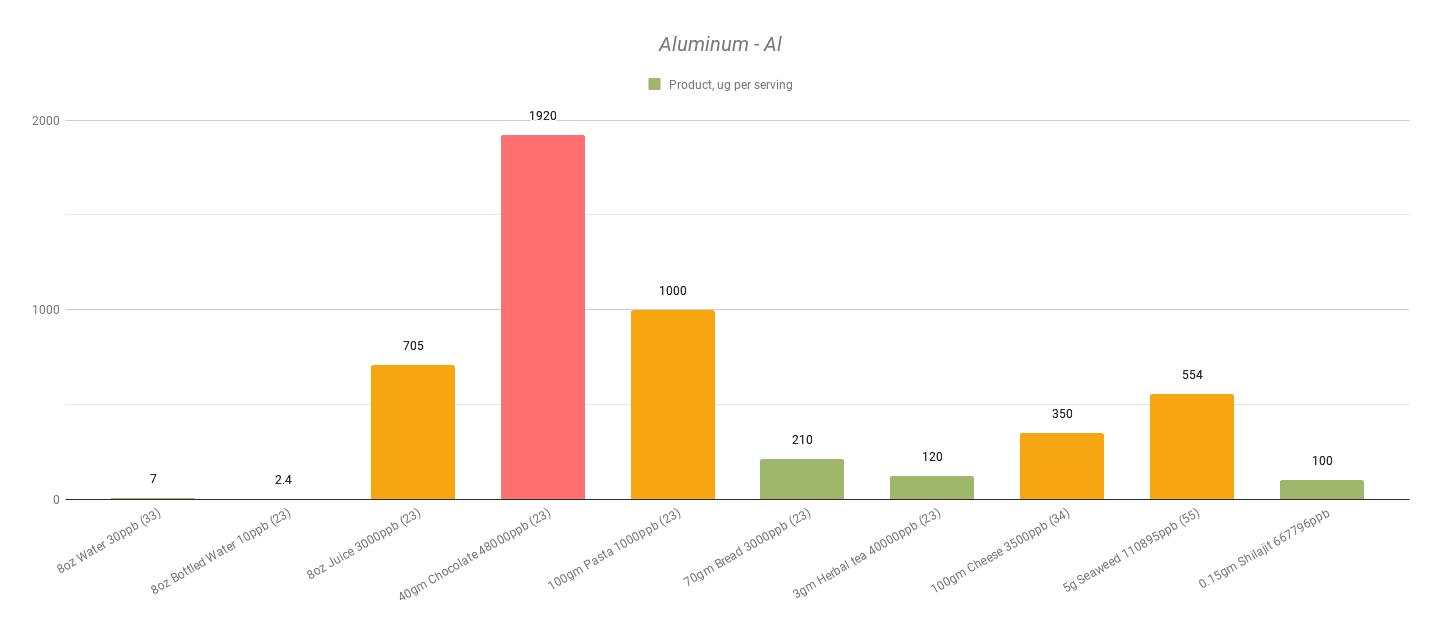 Aluminum-Al