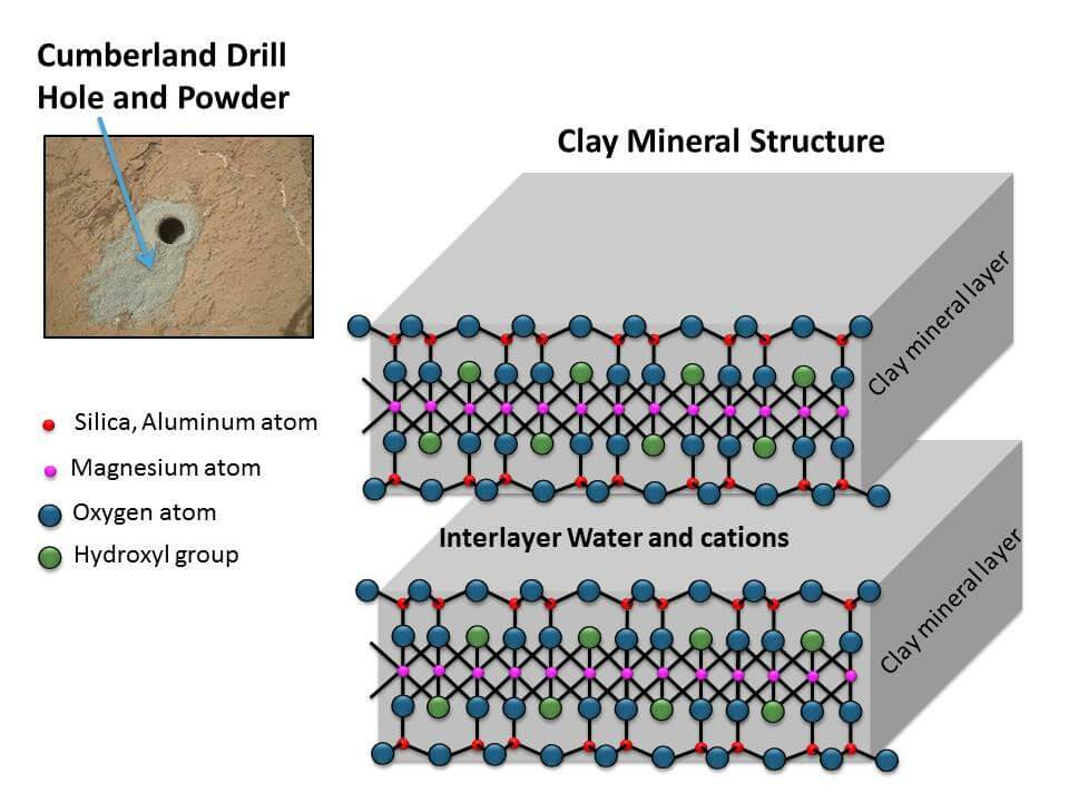 Clay Mineral Structure