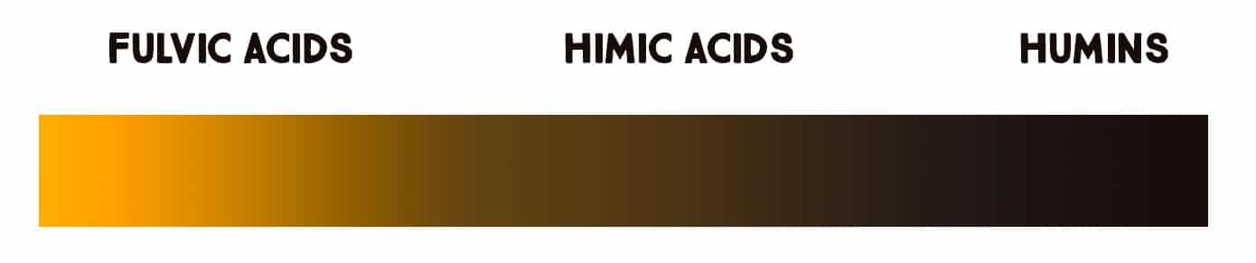 fulvic humic acid humin color