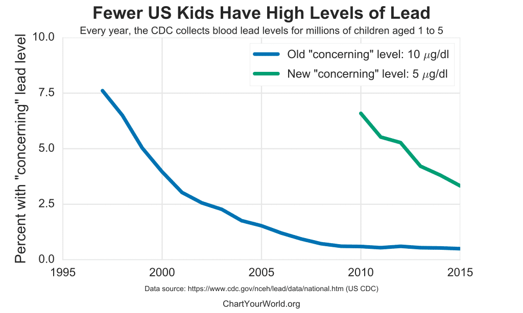 chart of lead level in kids